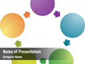 Business process relationship strategy management