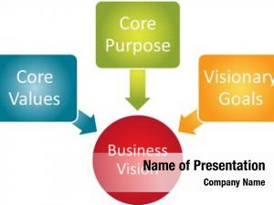 Business core vision concept management