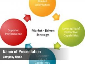 Strategy market driven business strategy